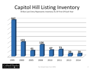 2013 Listing Inventory